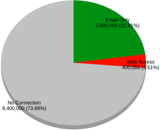 Pie chart detailing internet connectivity in Cuba; 3.51% have web access, 22.81% only have internet access, and the remaining 73.68% have no connection.